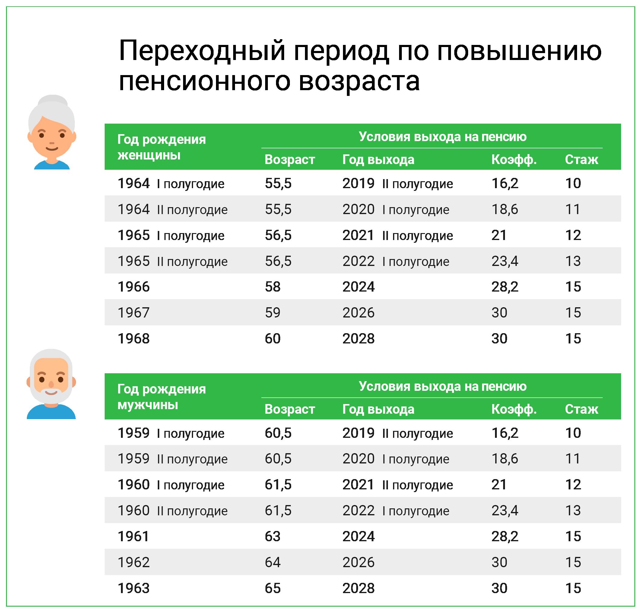 Как рассчитать возраст выхода на пенсию женщин пенсионный фонд белово официальный сайт личный кабинет